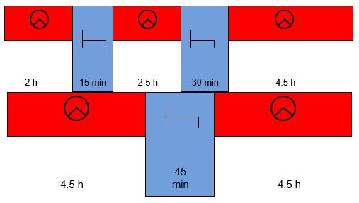 Primjer ispravnih prekida vožnje